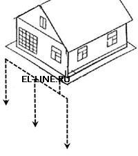 Монтаж контура заземления дома, на даче, коттеджа, здания. Глубинный заземлитель.
