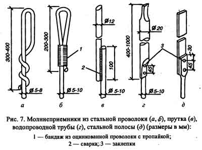 Молниеприемник - часть молниеотвода(громоотвода). Заземление молниеприёмника.