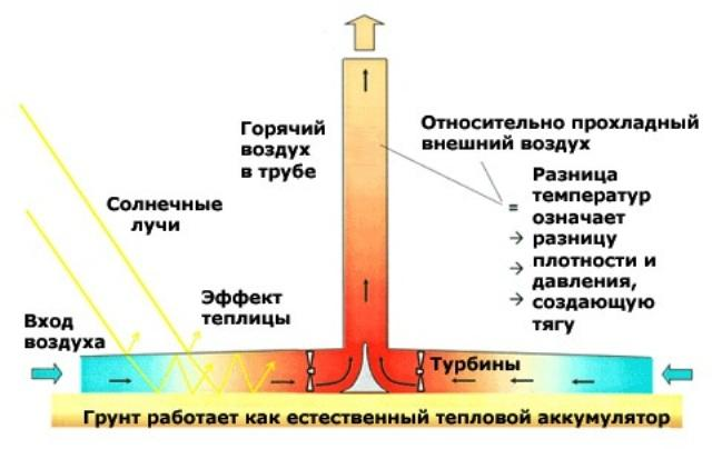 Парниковая электростанция